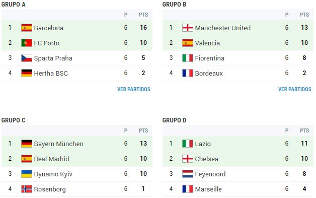 2 fase grupos champions 2000