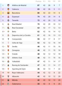 clasificacion liga 1995-1996