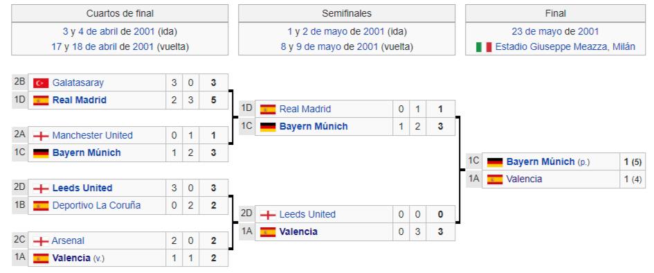 eliminatorias champions 2001