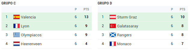 grupo-c-grupo-d-champions-2001