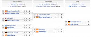 real madrid campeon liga de campeones 2001-2002