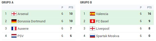 champions-2002-2003-grupo-A-y-B