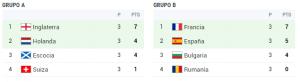 grupo a y b eurocopa 1996