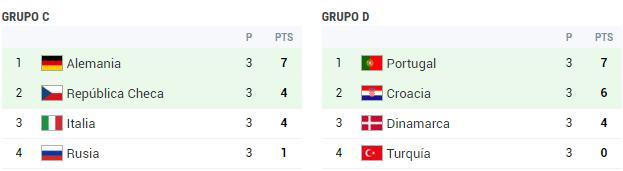 eurocopa 1996 grupo c y d