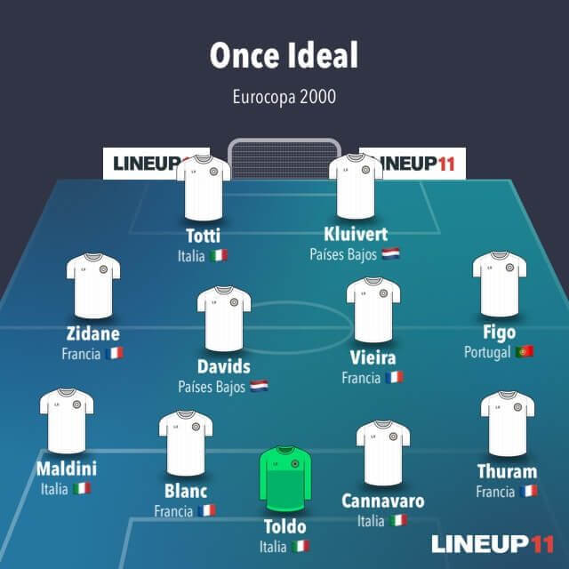EURO 2000 Once ideal