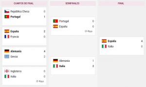 ESPAÑA campeona eurocopa 2012