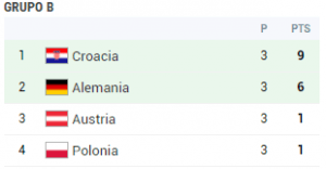 grupo b eurocopa 2008