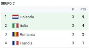 grupo c eurocopa 2008