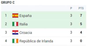 grupo c eurocopa 2012