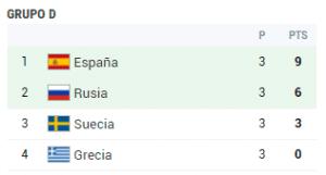 grupo d eurocopa 2008