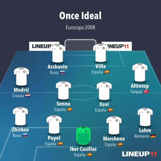 once ideal EURO 2008