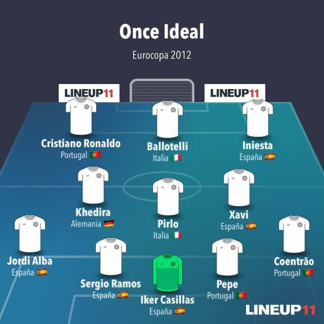 once ideal EURO 2012