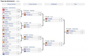 Portugal campeon EUROCOPA 2016