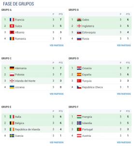 eurocopa 2016 grupos primera fase