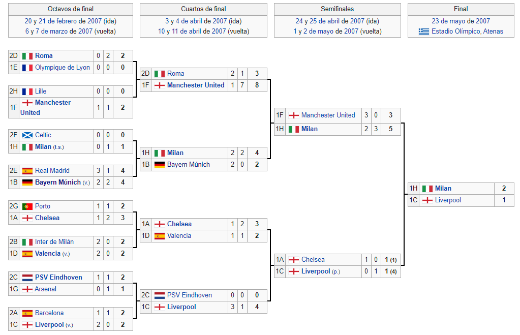 milan campeon champions league 2007