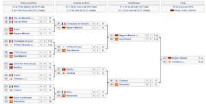 chelsea campeon champions league 2011-2012