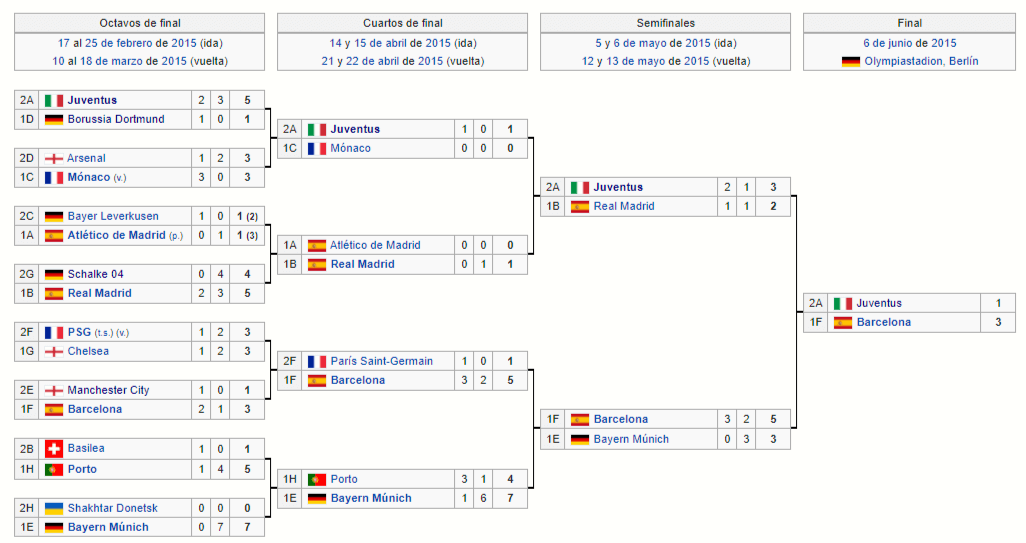 barcelona champions league 2014-2015