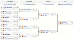 cuadro champions 2015-2016